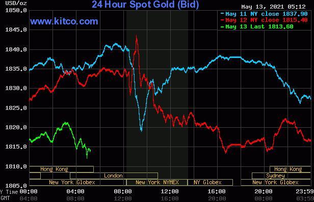 在美国CPI强劲之后黄金看到最初的价格压力然后反弹