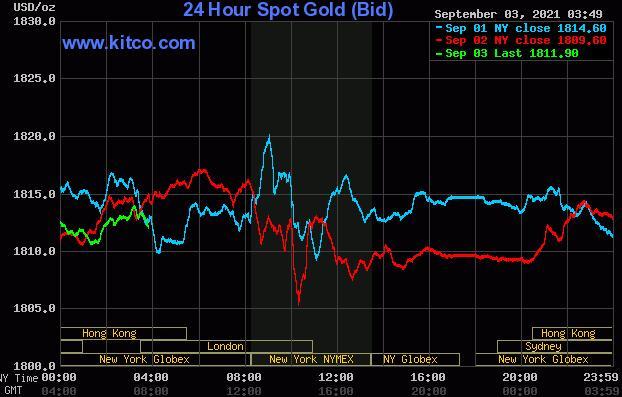 乐观的交易者/投资者态度令黄金白银承压