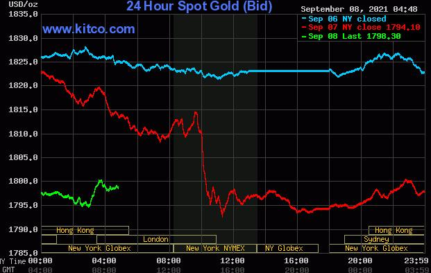 黄金白银看到常规下行价格修正