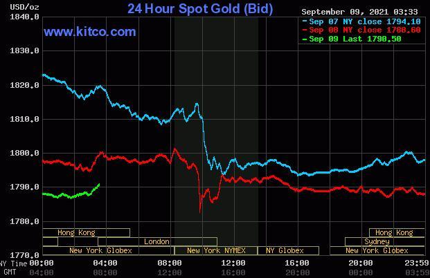 美元指数反弹 黄金与白银走弱
