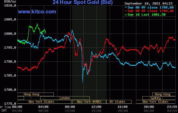 随着廉价买家介入 黄金白银价格上涨