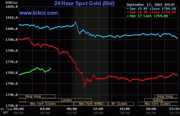 黄金与白银面临价格压力