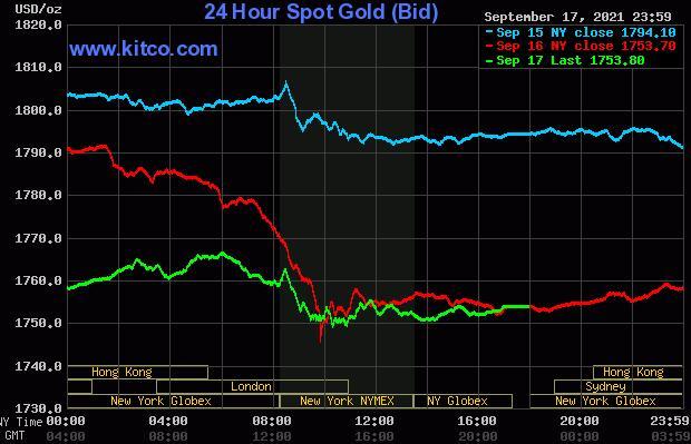 周四大跌后金银价格温和反弹