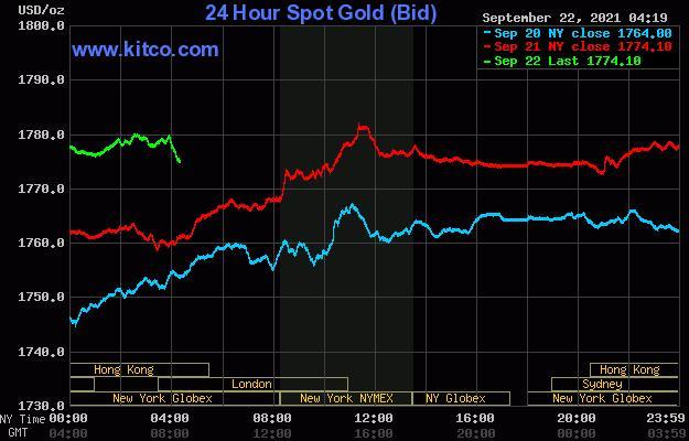 由于股市仍不稳定 黄金与白银看到更多的避险需求