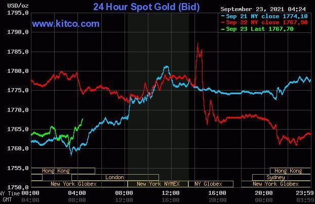 FOMC声明不强硬后金银价格上涨