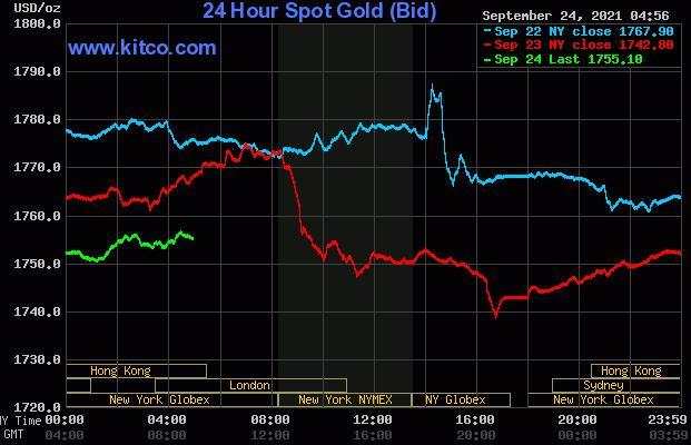 随着风险偏好上升 黄金白银看到价格压力