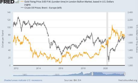 新能源超级周期冲击金银价随股票与债券下跌