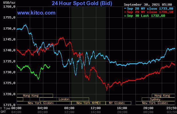 周三美国午盘黄金价格走低并触及六周低点