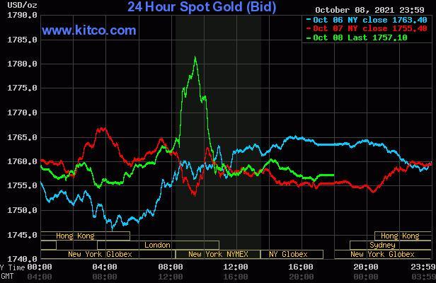 在悲观的美国就业报告后黄金价格稳步上涨