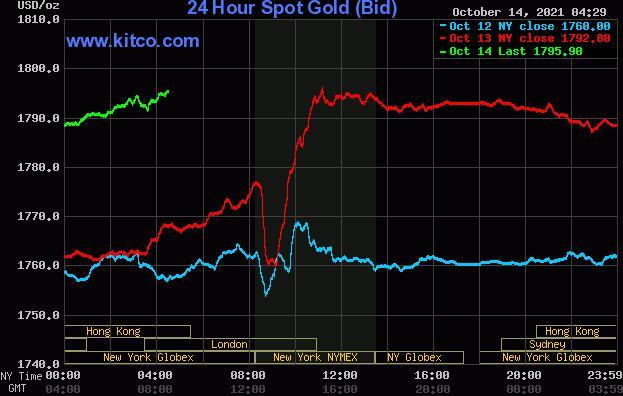 在美国CPI提振美元后黄金与白银失去了早盘的稳固涨幅