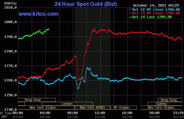 美国通胀数据公布前黄金与白银价格稳步上涨