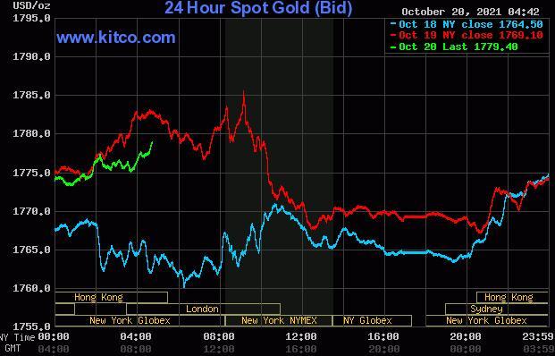随着美元兑美元下跌 黄金与白银价格稳步上涨